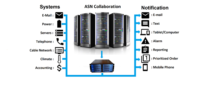 Check out the powerful ASN system!